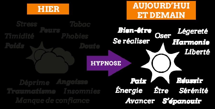 Hypnose Ericksonienne Chambéry Savoie - Accueil - Hypnose ...